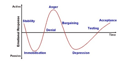 Kubler_ross_grief_cycle_3
